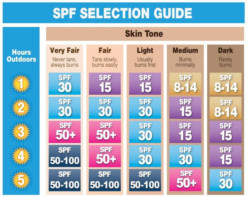 Sunscreen for Special Skin Types