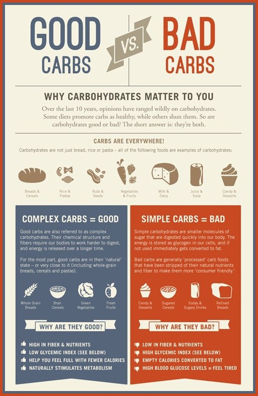 Foods Low In Sugars And Carbohydrates